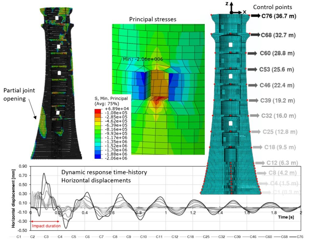 FEM analysis of wave impacts on Fastnet Lighthouse